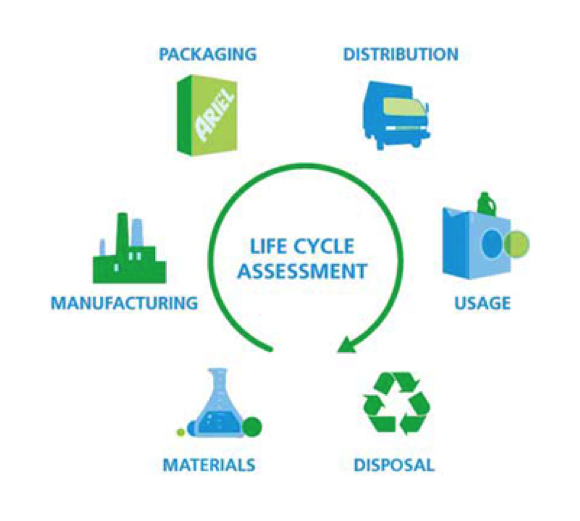 dell product life cycle Comparing the carbon footprints of 11g and 12g rack servers from dell  we  look at each stage of the product life cycle — from developing, designing and.